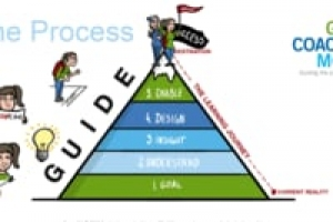 The GUIDE Coaching Model (5-Step Model)